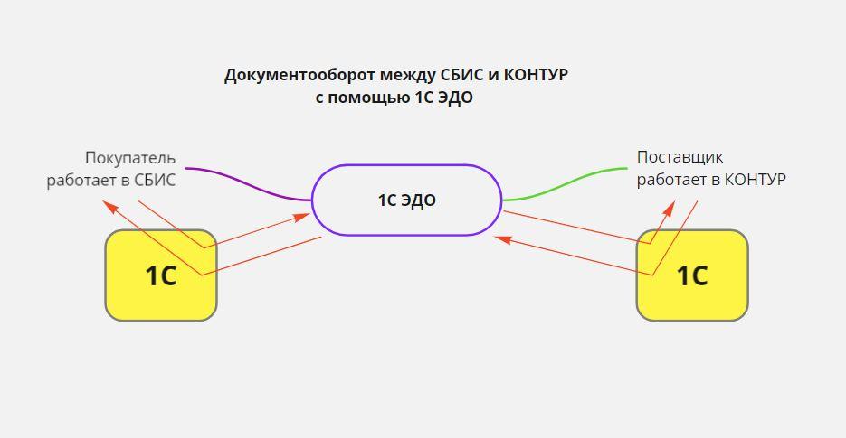 Документооборот между СБИС и КОНТУР